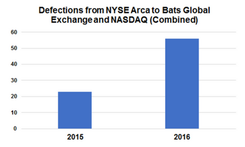 Defections From NYSE Arca